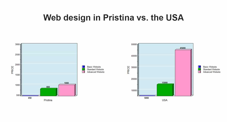 Web design in Pristina vs. the USA